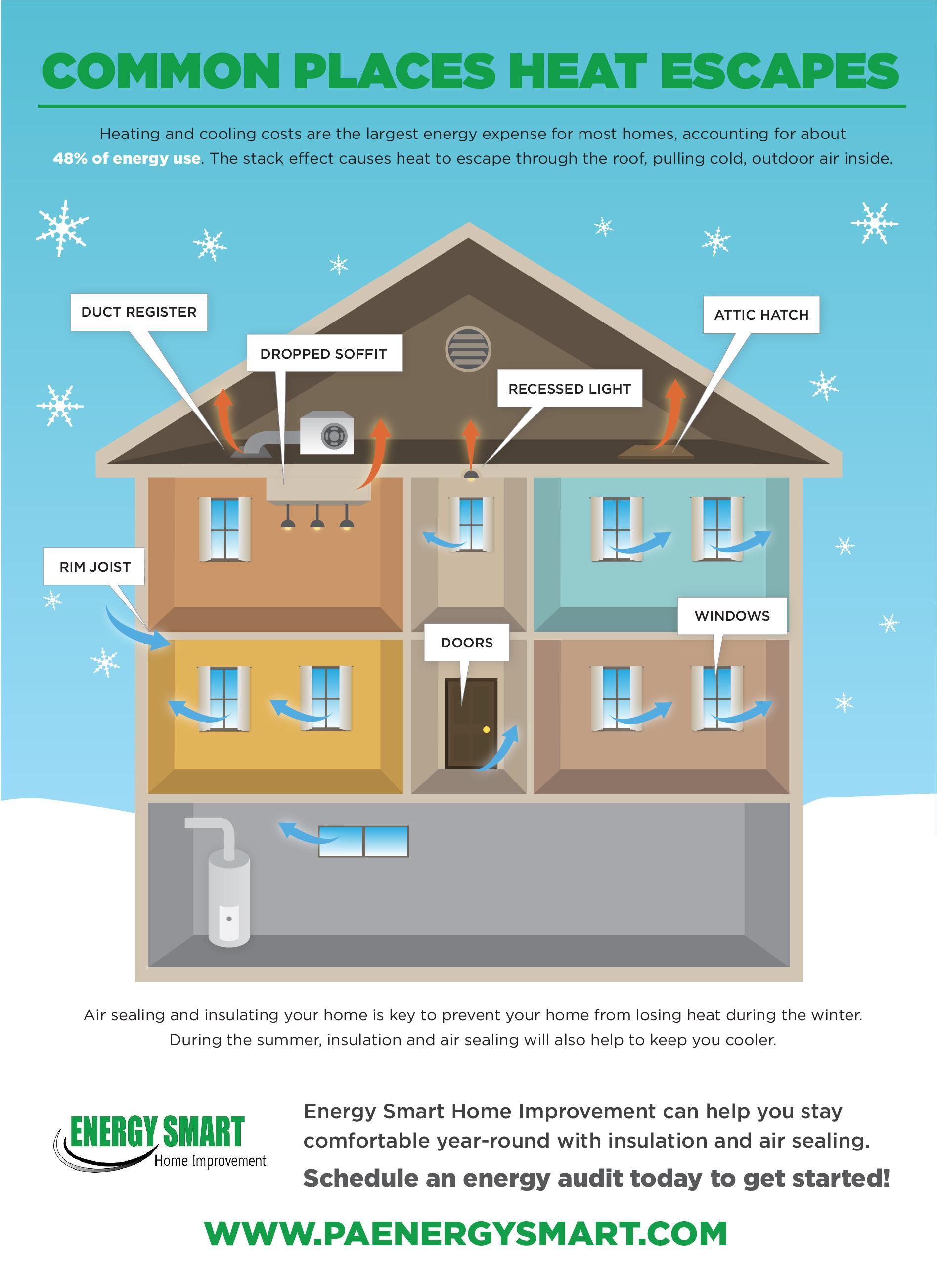 Common Places Heat Escapes Energy Smart Home Improvement