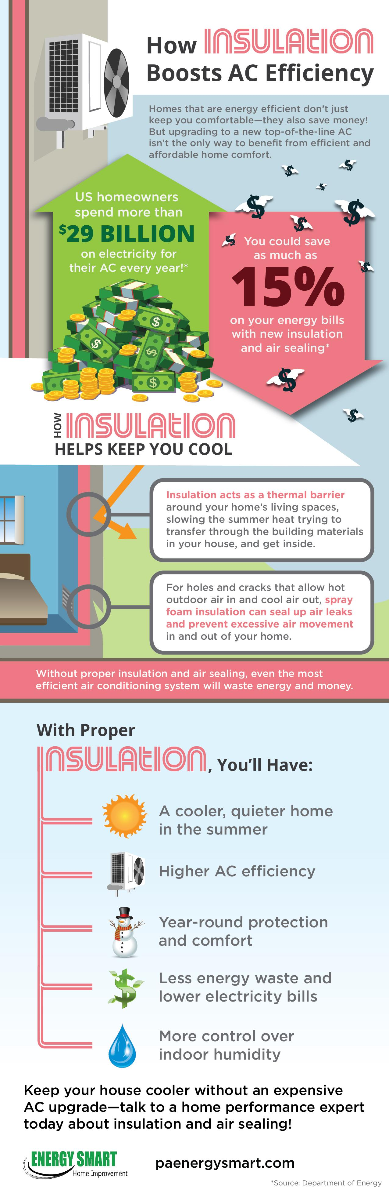 insulation boosting efficiency infographic energy smart home improvement