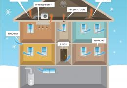 common places heat escapes, Energy Smart Home Improvement, PA